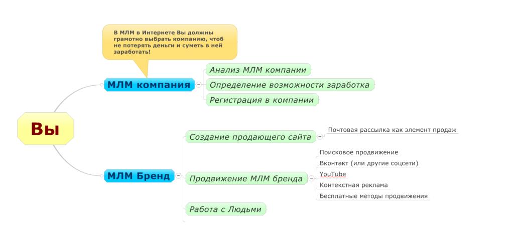 Структура MLM бренда
