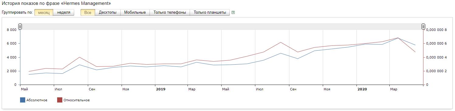 Популярность Hermes Management LTD